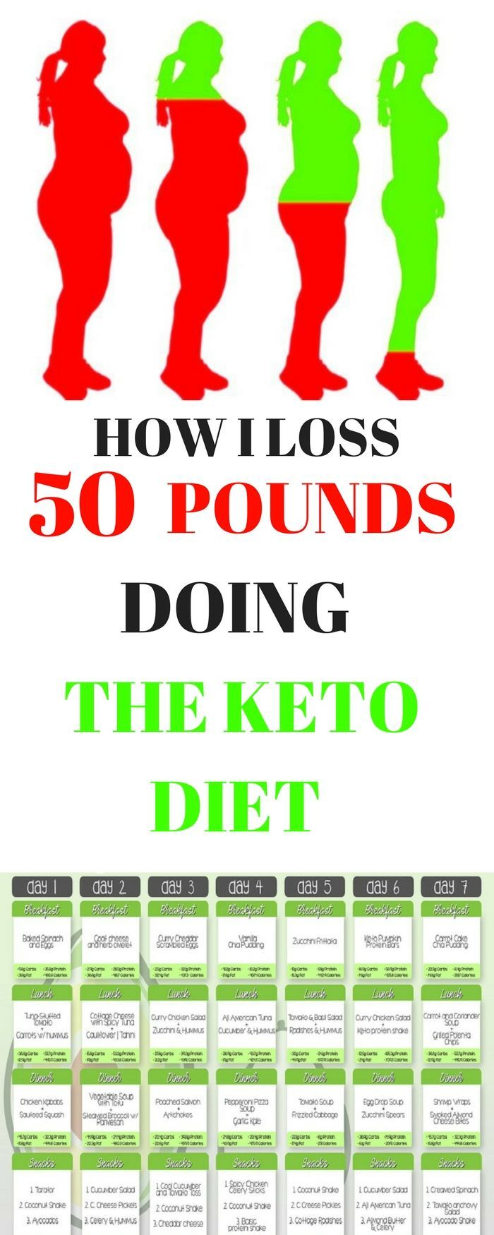 The Best Way To Achieve Ketosis Is Through Fasting