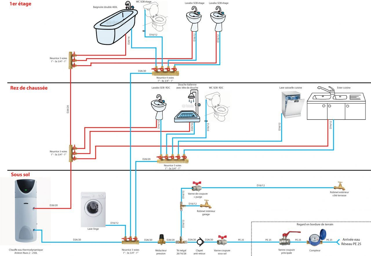 Schéma installation  Installation plomberie, Plomberie, Plomberie pex