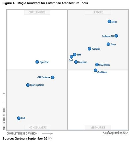 Gartner Magic Quadrant For Enterprise Architecture Tools 2014 Enterprise Architecture Architecture Tools Information Architecture