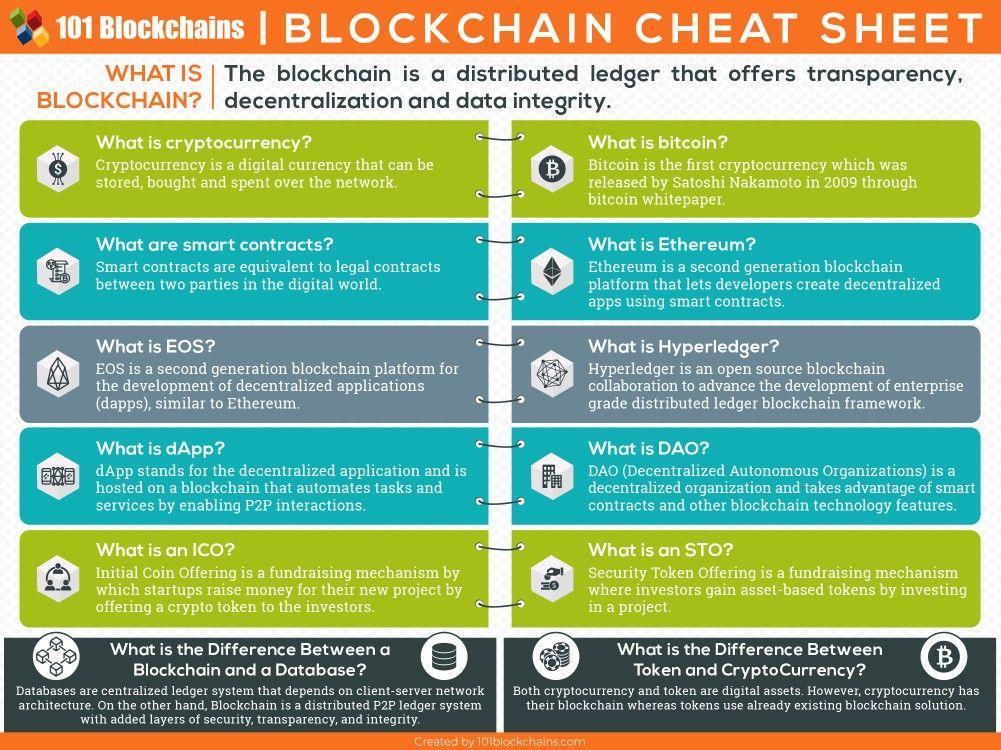 Blockchain Cheat Sheet Blockchain Blockchain Technology Cloud Computing Services