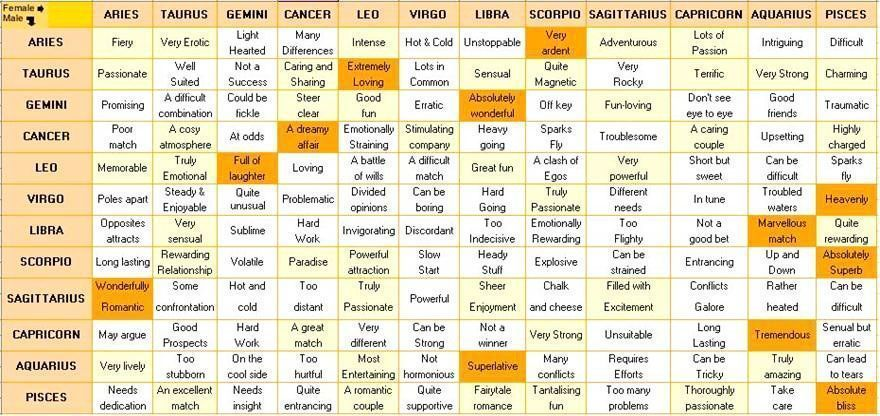Zodiac signs compatibility chart for marriage #