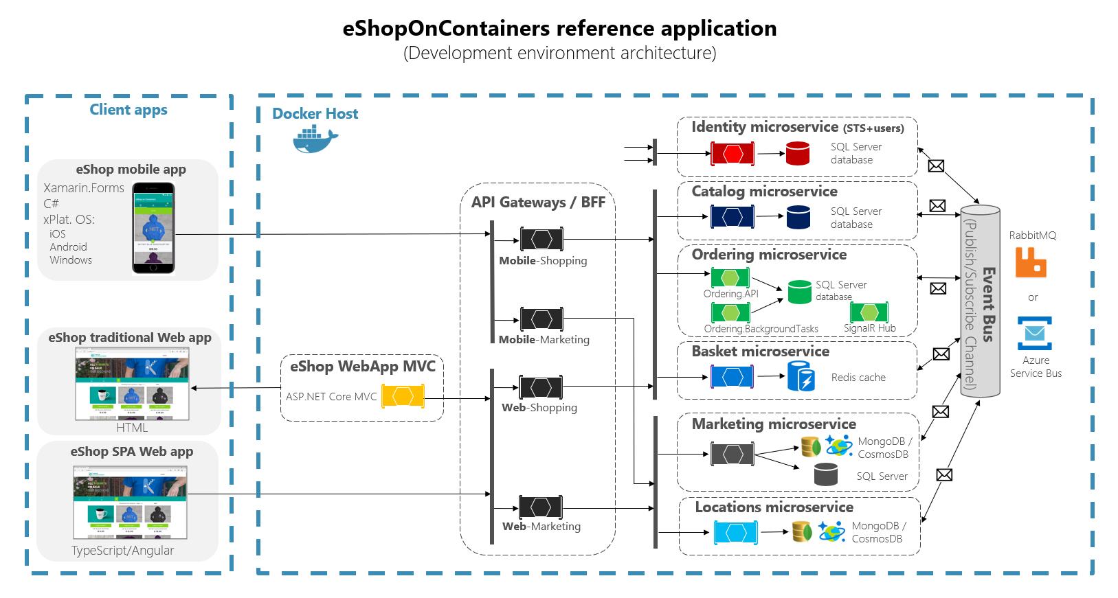 architecture diagram showing client apps