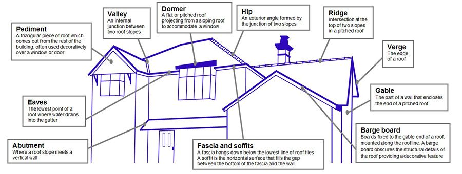 Paramount Roofing Specialises In Residential And Factory Roofs Roofing Exterior Angles Pitched Roof