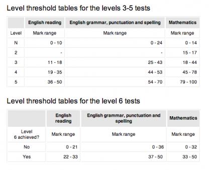 How To Use A Sats Past Paper Ks2 Maths Ks2 Maths Maths Tuition Math
