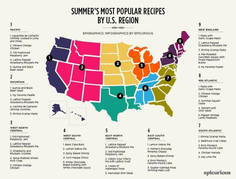 Most popular recipes by state #infograph