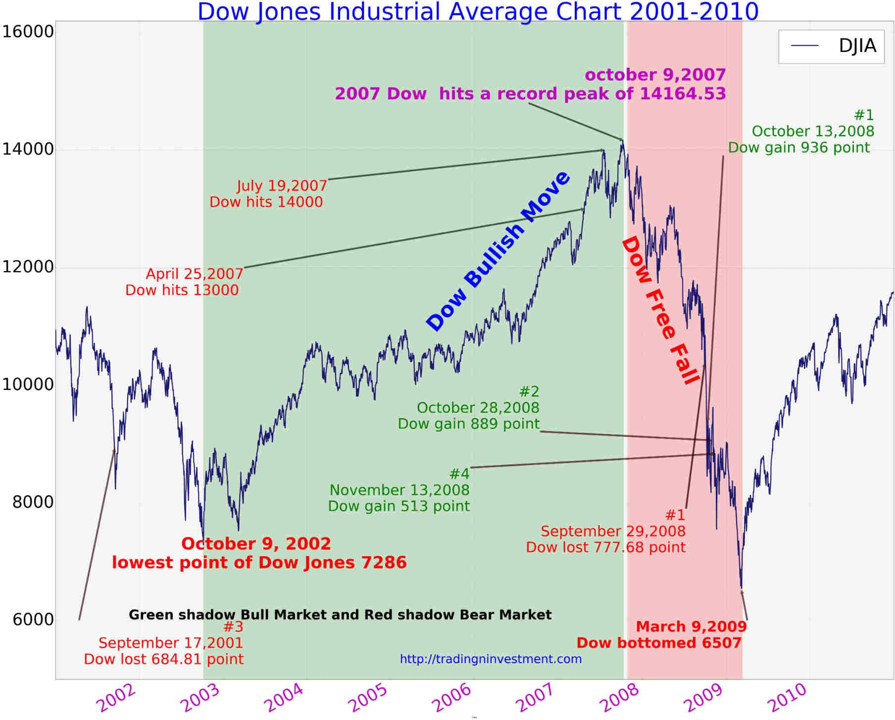 100 Years Dow Jones Industrial Average Chart History Page 4 Of 4 Tradingninvestment Dow Jones Industrial Average Dow Jones Dow