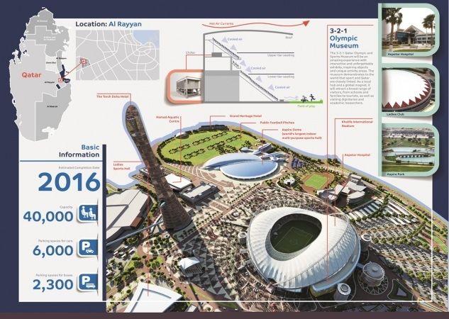 Gallery Of Qatar Unveils Designs For Third World Cup Stadium 6 World Cup Stadiums Third World Stadium