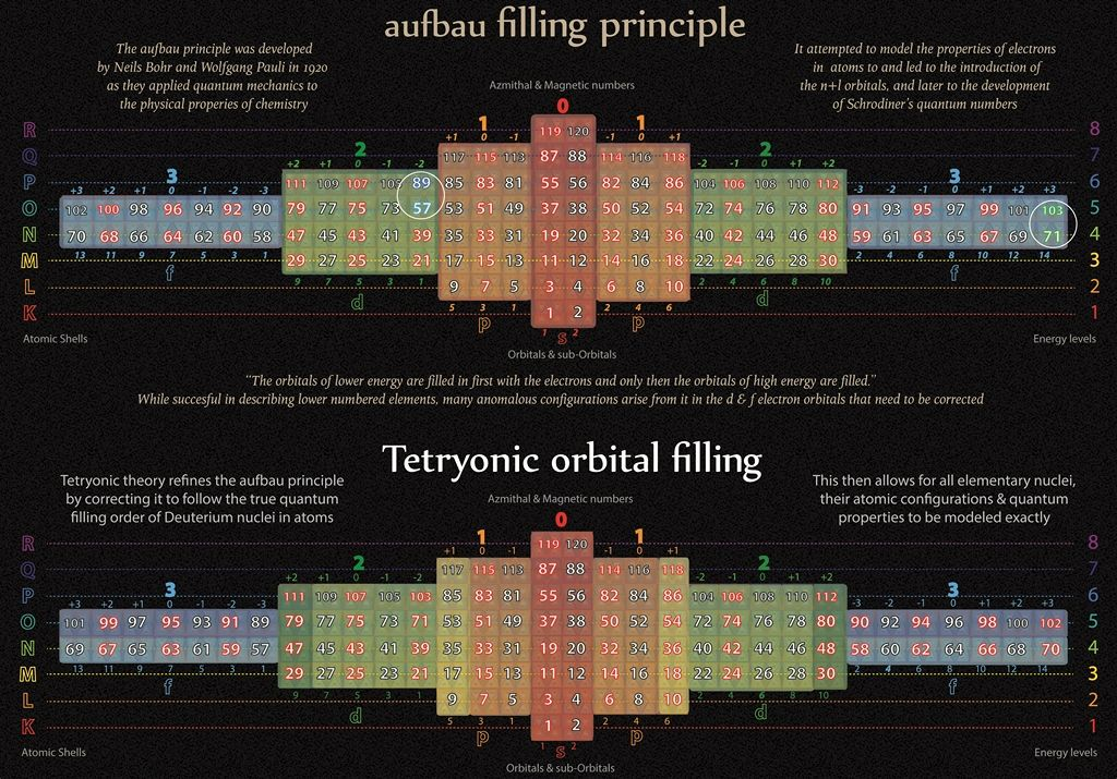 Tetryonics 5214 - Tetryonic aufbau orbital filling revealing the - new periodic table aufbau