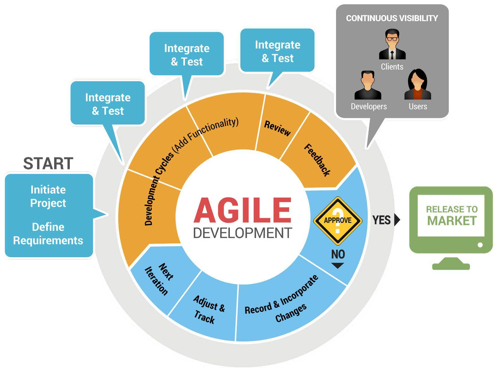 Agile Software Development Process Development life