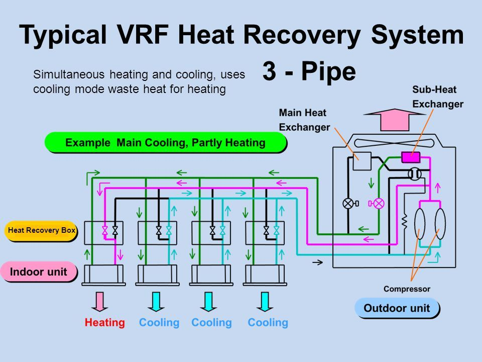 Image Result For Vrf System Diagram Diagram System Technical