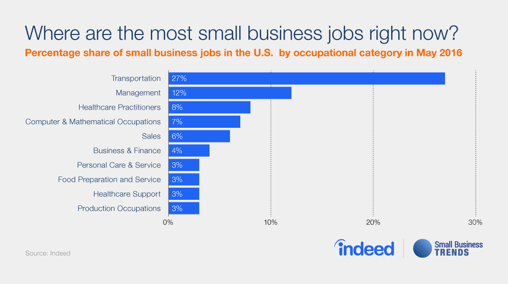 Small Businesses Posting More Jobs Related To Transportation Small Business Trends Small Business Trends Transportation Jobs Small Business Management