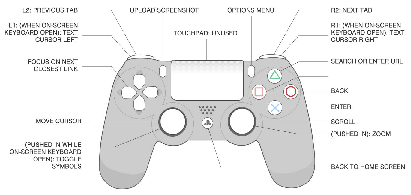 small resolution of ps4 controller diagram wiring diagrams yeszz ps controller wiring diagram