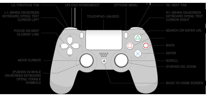 medium resolution of ps4 controller diagram wiring diagrams yeszz ps controller wiring diagram