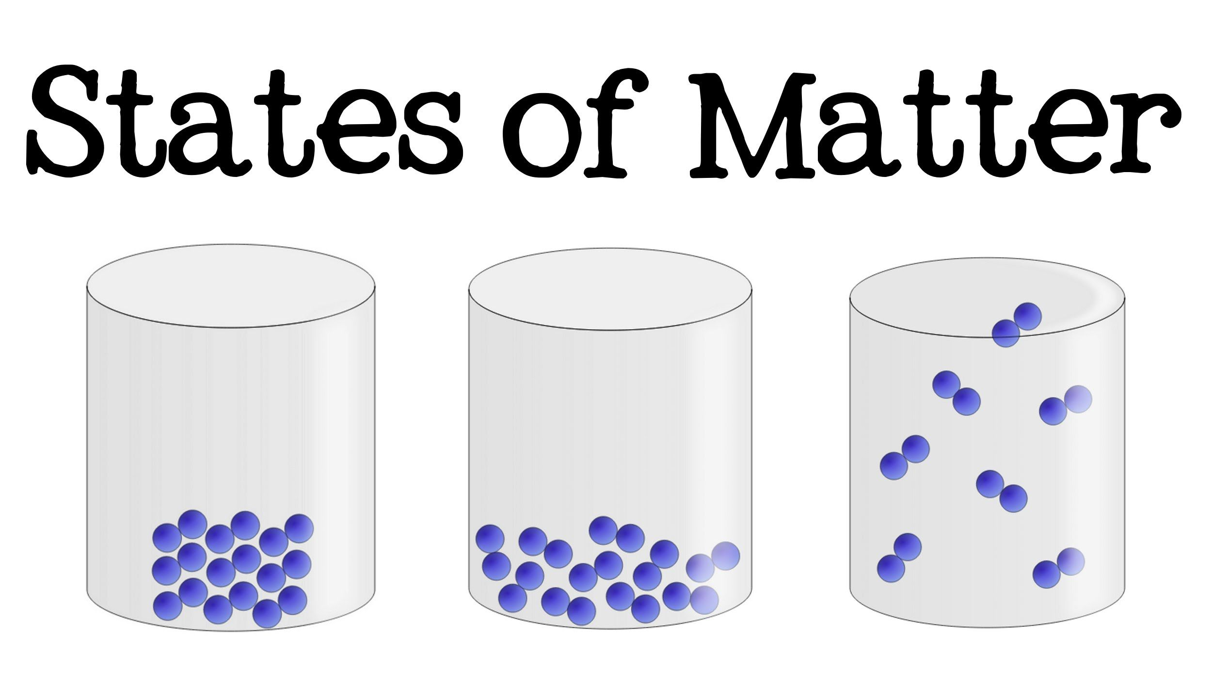 Fundamentals States Of Matter With Molecules Vector Manual Guide