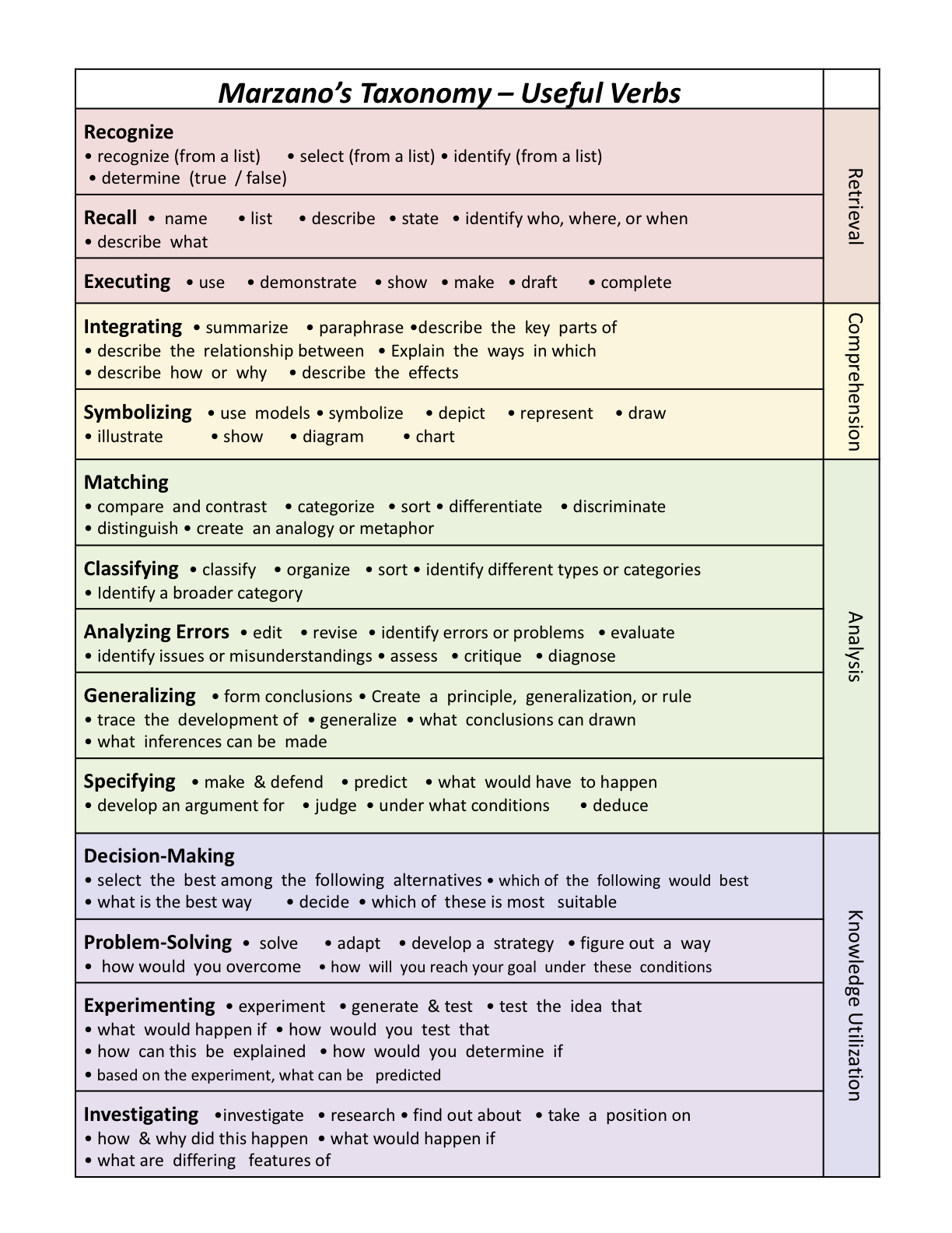 Marzano Taxonomy And Useful Verbs   Pinteres