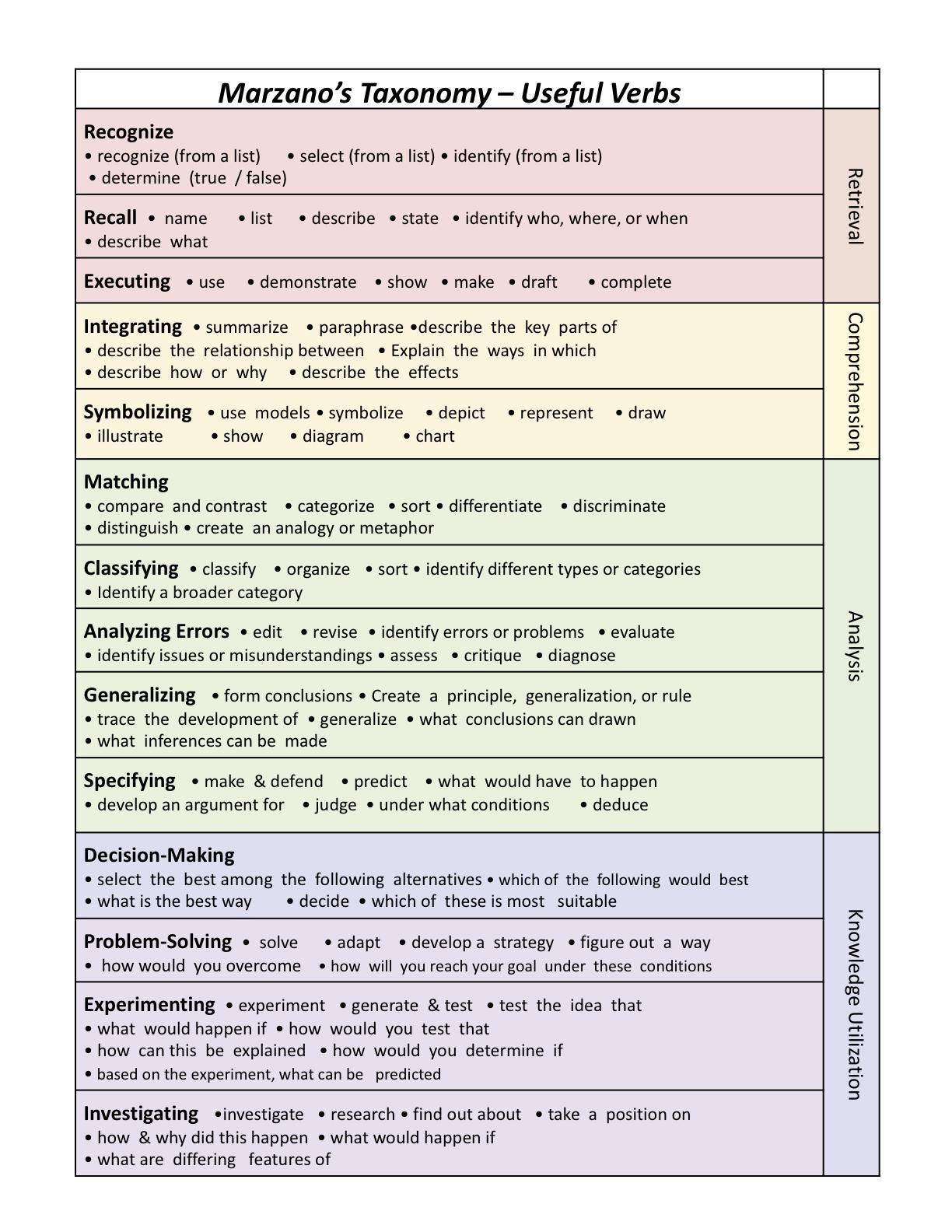 Marzano Taxonomy And Useful Verbs