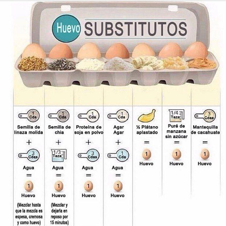 Veganos Chile On Instagram Como Reemplazar El Huevo Es Una De Las Preguntas Más Frecuentes Entre Personas Que Recién Comienzan A Incursio Food Breakfast Eggs