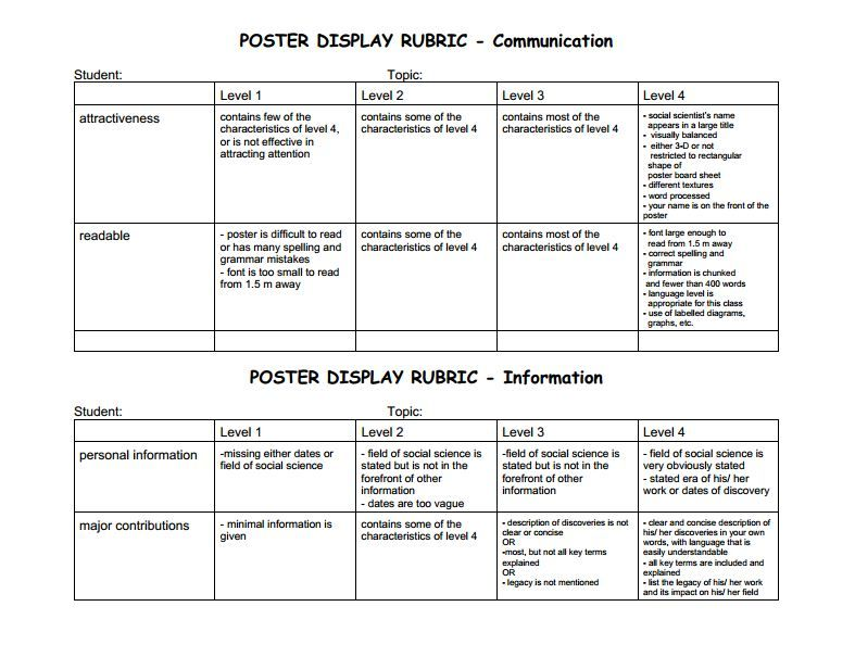 Poster Display Rubric Www Rubrics4teachers Com Poster Display