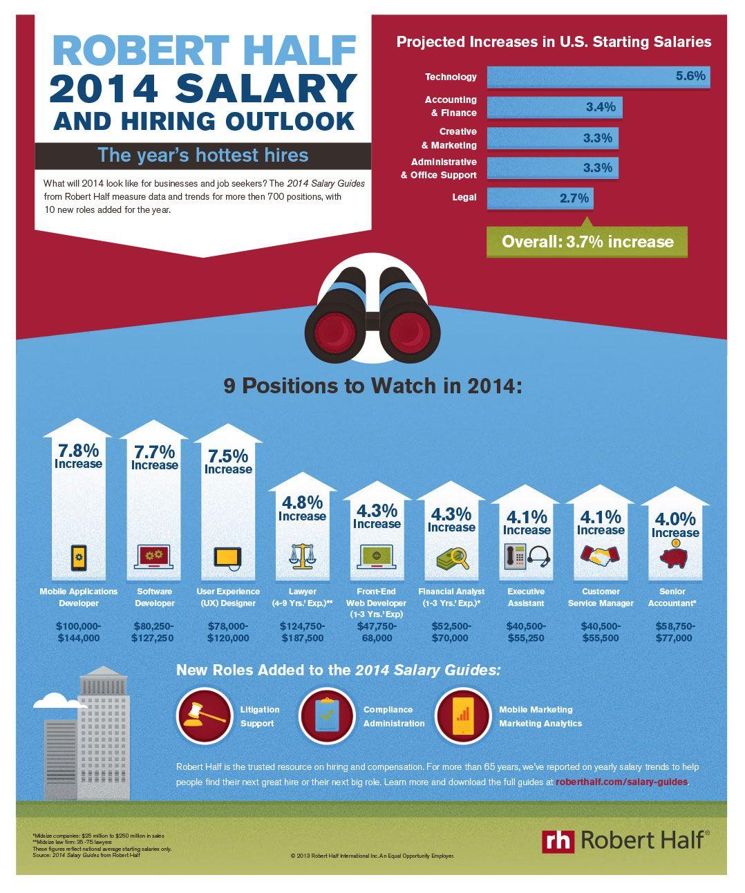 Robert Half 2014 Salary And Hiring Outlook Hottesthires Roberthalf Infographic Web Design Jobs Robert Half Salary Calculator