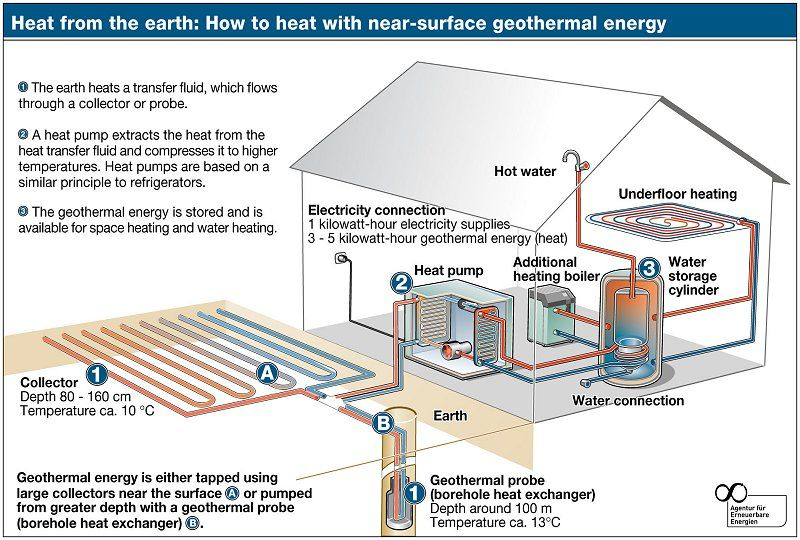 Geothermal Education New England Renewable Energy Systems Geothermal Heating Geothermal Energy Geothermal Heat Pumps