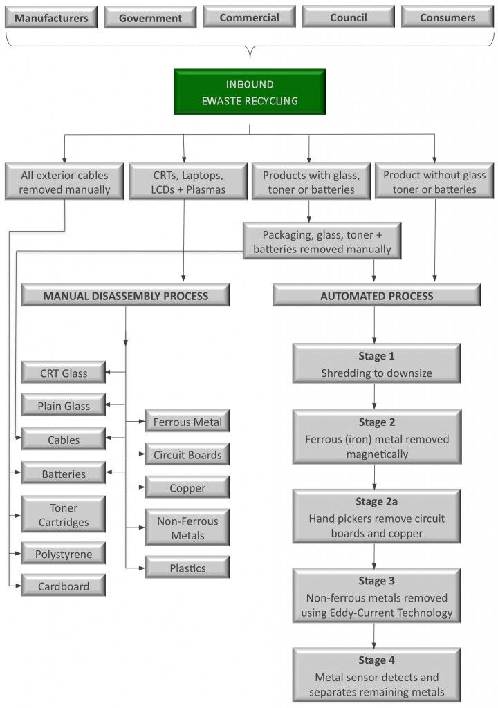 recycling process flow chart ewaste electronic waste recyclingrecycling process flow chart recycling process flow chart electronic waste