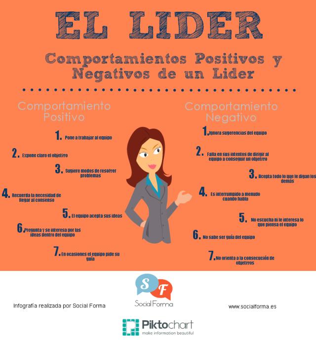 Comportamientos Positivos Y Negativos De Un Líder Infografia Infographic Leadership Tics Y Formación Comportamiento Positivo Liderazgo Liderazgo Coaching
