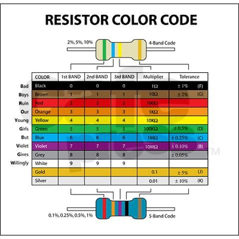 Resistor Color Postcards Package Of 8 By The Ultra Geek Store Cafepress Resistors Electronics Basics Arduino