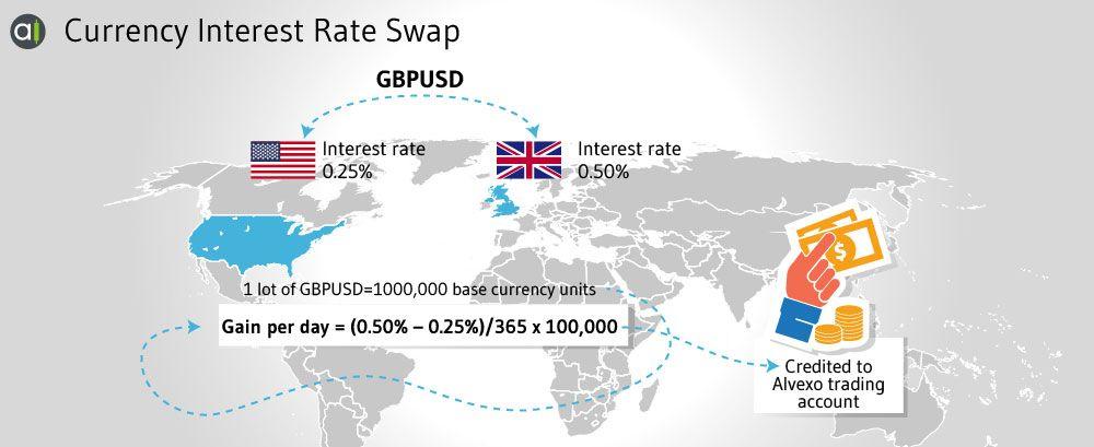 Cross Currency Interest Rate Swap Example C Alvexo Interest