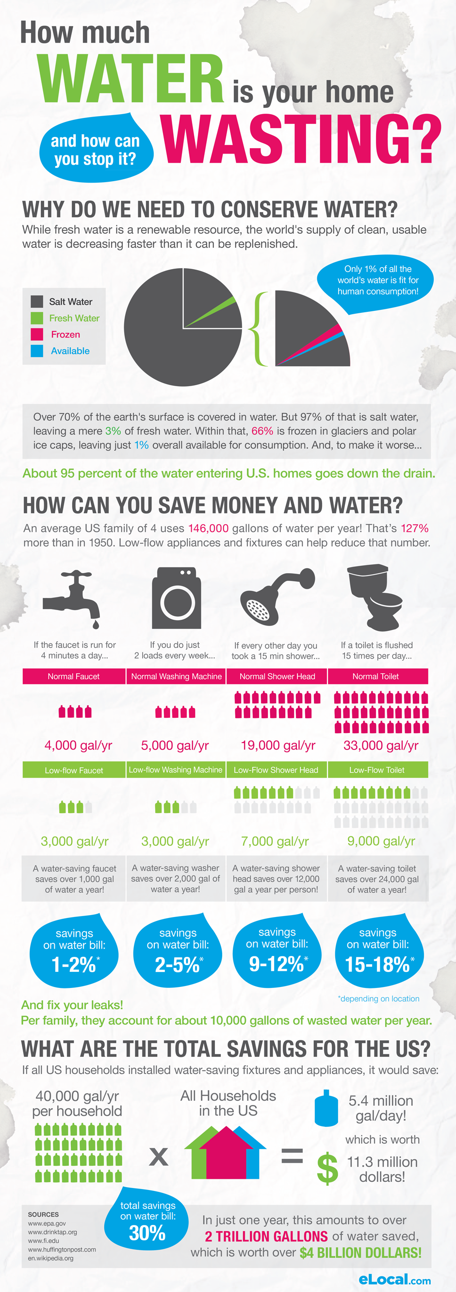 Avg. water usage in an American home www.FirstTexas.com Temple ...