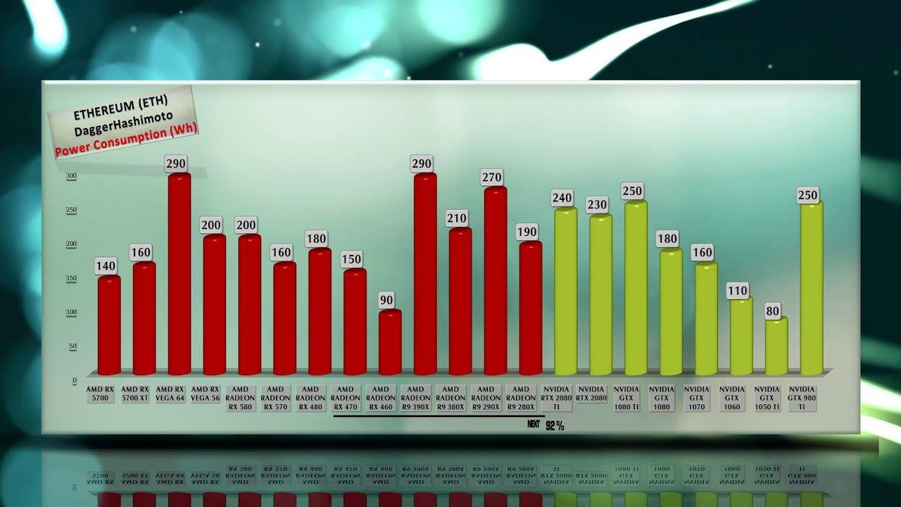 Rx 5700 Mining Hashrate Ethereum Power Usage Amd Vs Nvidia All Every Nvidia Ethereum Mining Amd