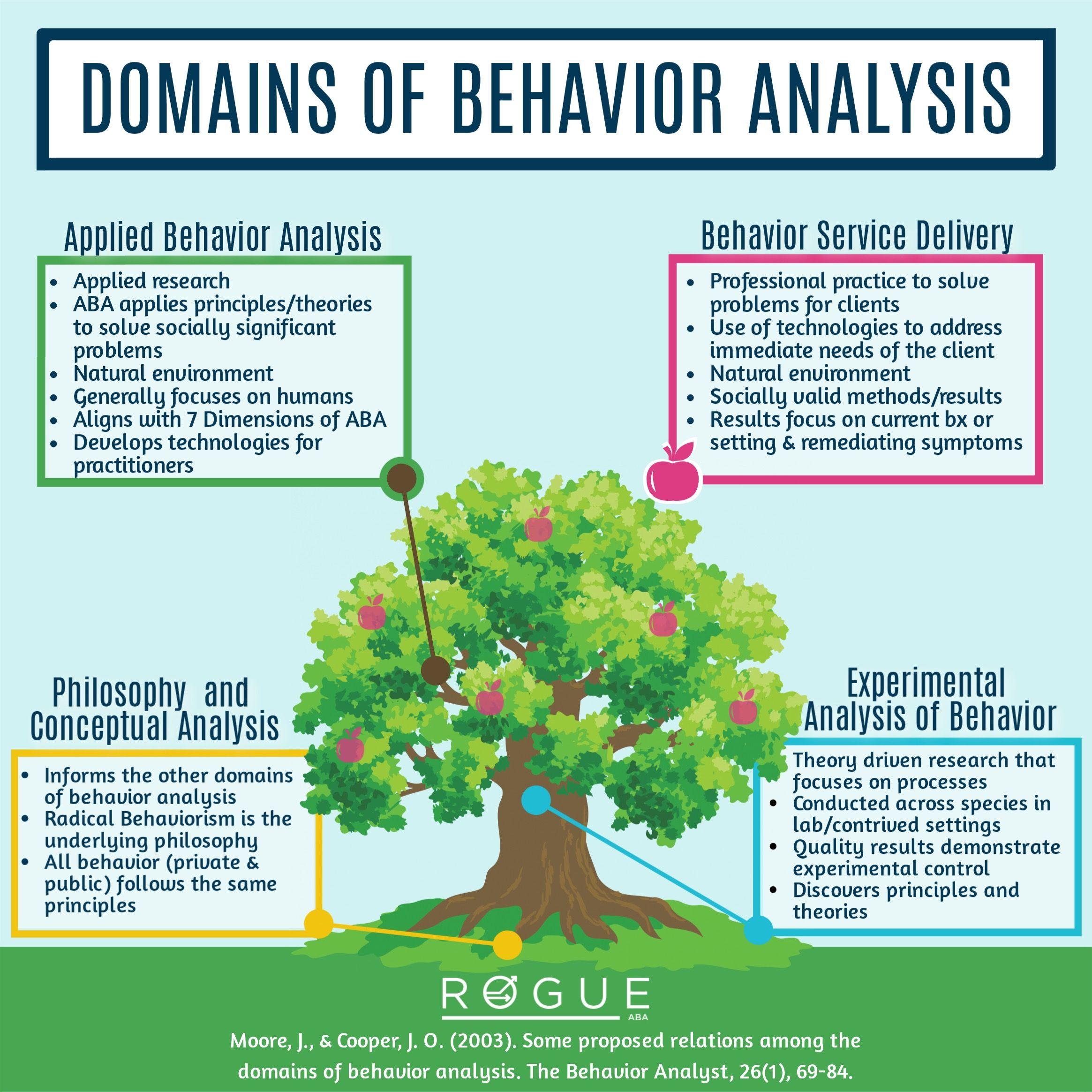 Domains Of Behavior Analysis Applied Behavior Analysis Aba Therapy Activities Behavior Analysis