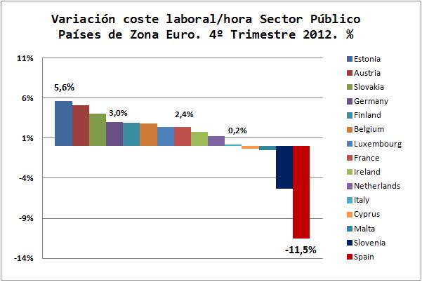 Economía Europea. Gráficos Blog. Costes Salariales Sector Público