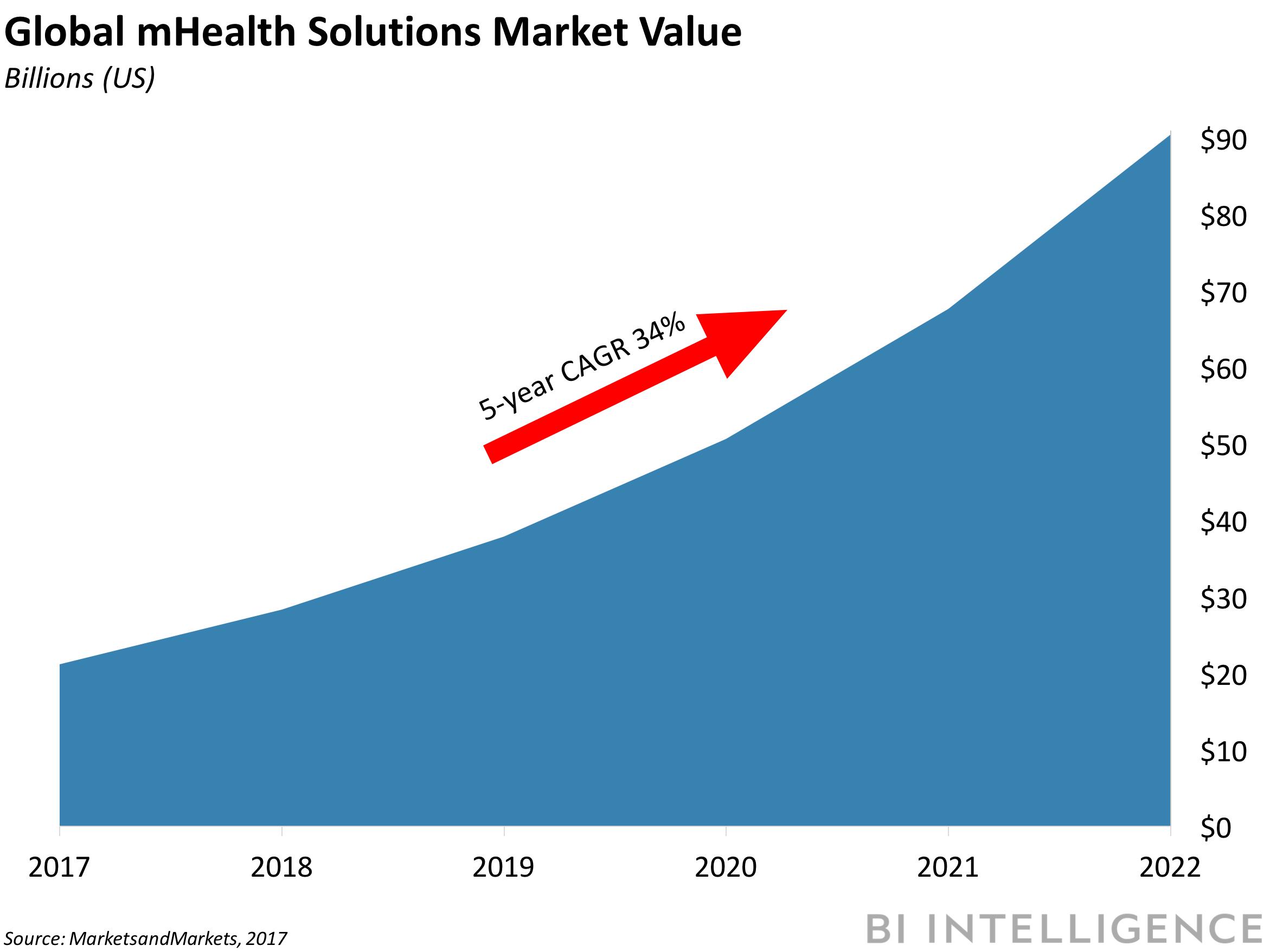 Digital Health Briefing Precision Medicine Is Gaining