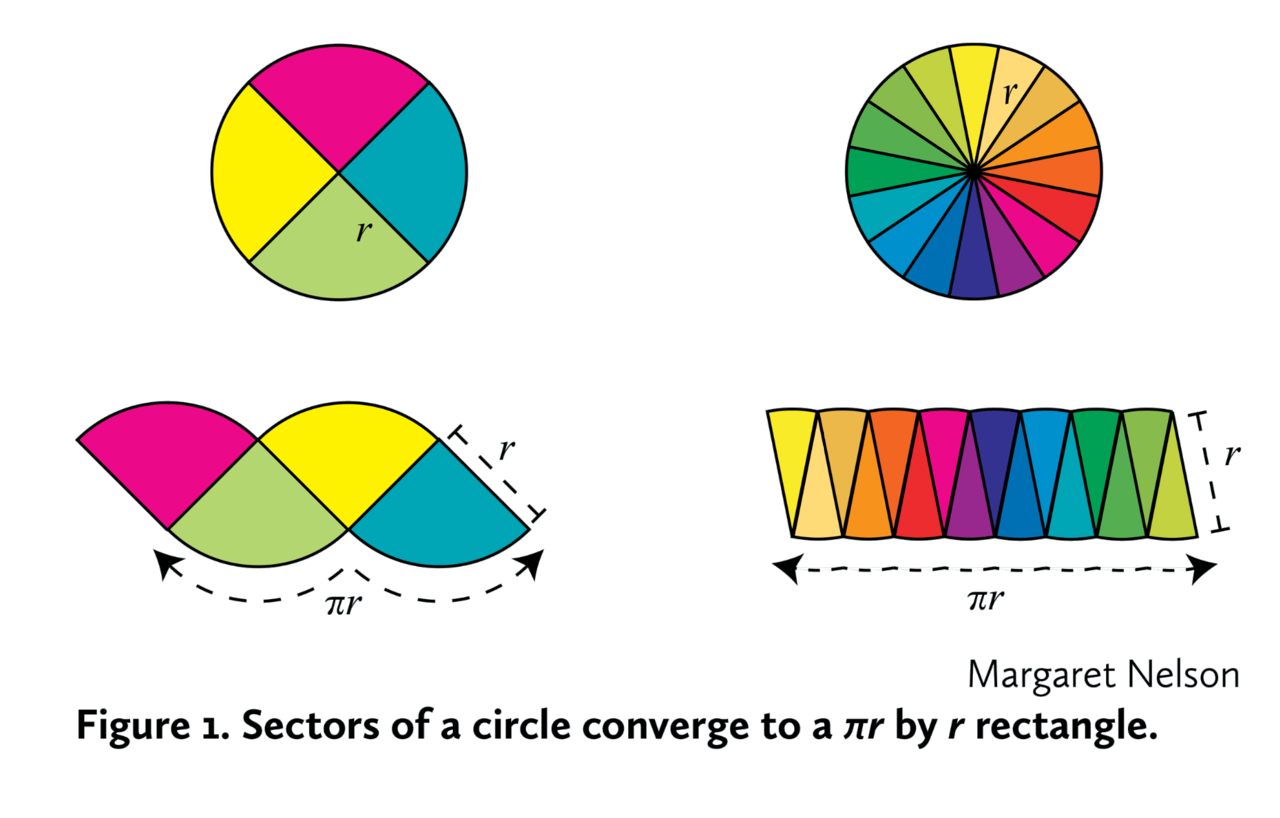 Plusyourfollowers A Bit Of Math Today Circlearea