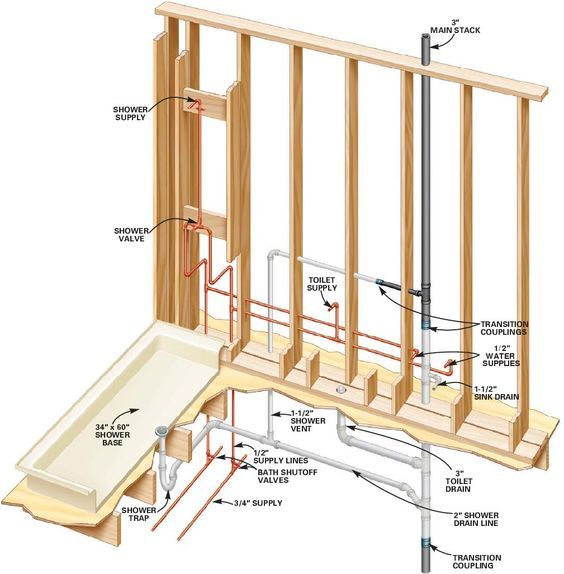 Image Result For Bathroom Plumbing Rough In Plumbing Installation Bathroom Plumbing Shower Plumbing