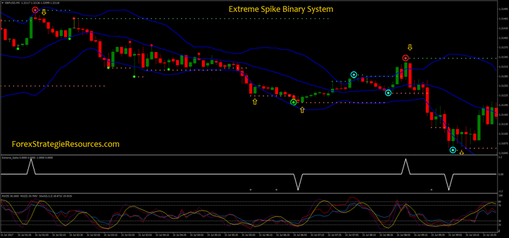 Extreme Spike Binary System | Binary Options | Online trading