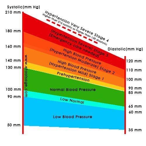 Blood Pressure Chart  Blood Pressure Chart  Misc