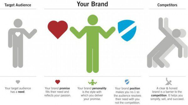 Common brand model (we liked this one) - Distility Brand Strategy - branding strategy