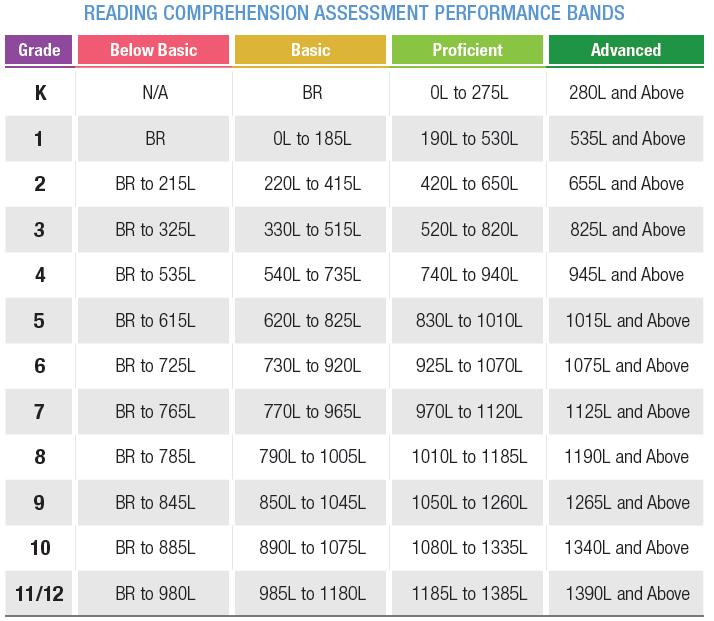 Assessments Sri Scholastic Reading Inventory Reading Inventory Reading Comprehension Assessments Assessment Strategies
