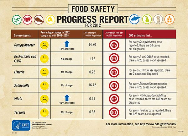 Cdc Infographic Learn More About Trends In Foodborne Illness U S With Foodnet