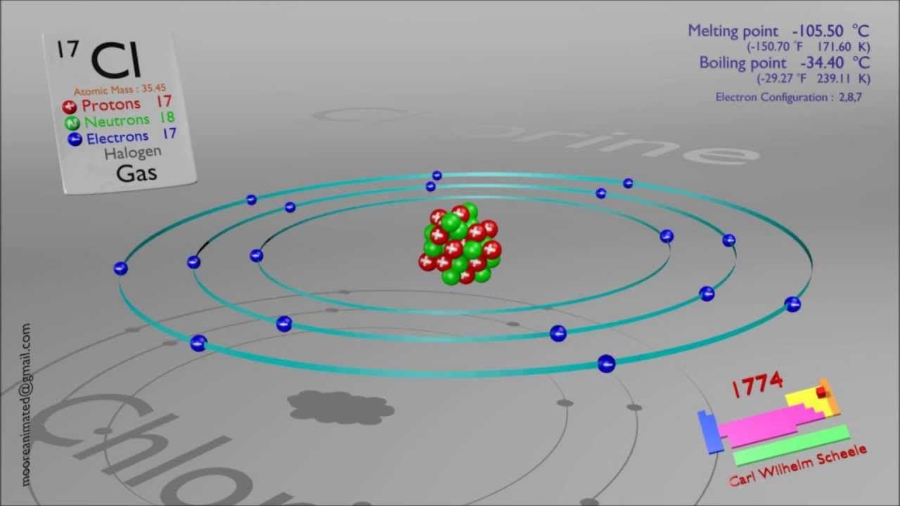 Science model chlorine google search school projects science model chlorine google search biocorpaavc