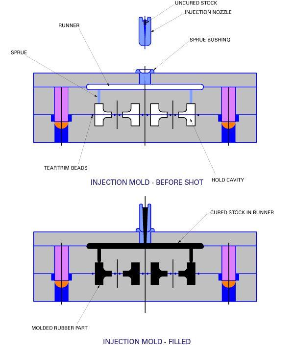 Injection Molding Diagram | Process | Cavities, Door seals