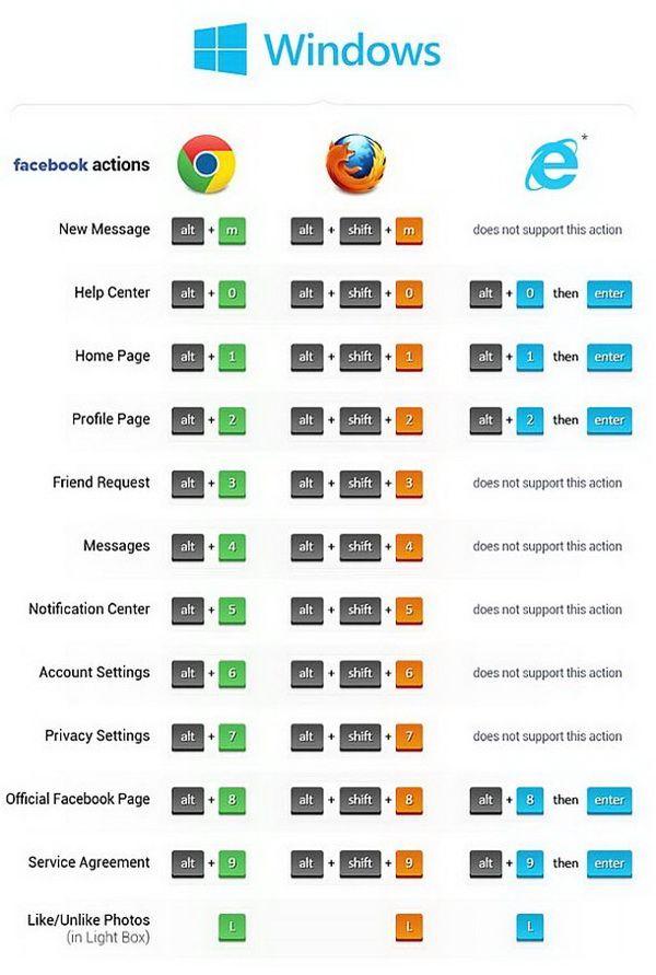 google chrome shortcut keys pdf download