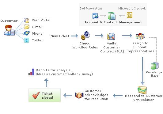 zendesk workflow - Google Search | Zendesk Workflow