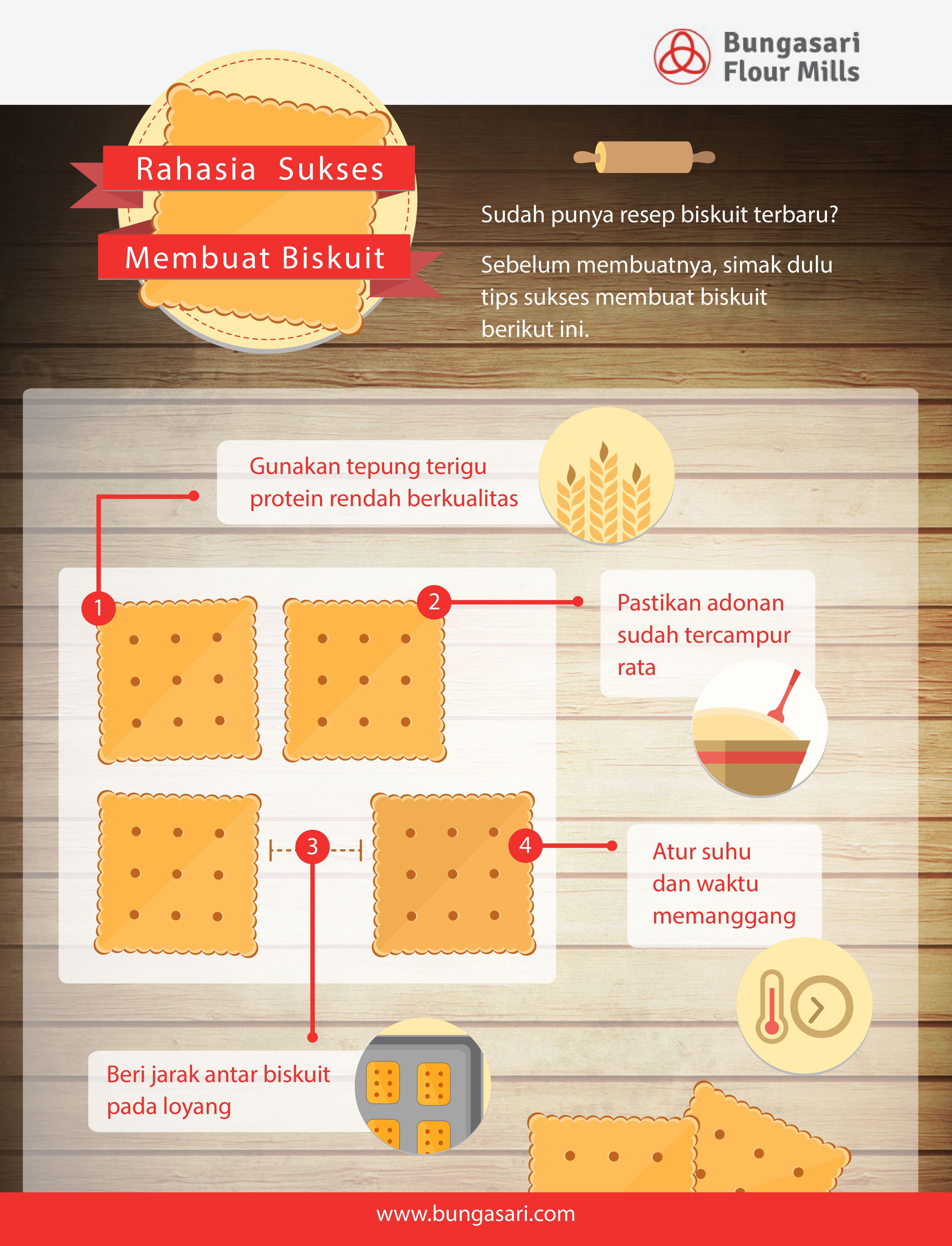 Pengunaan tepung terigu protein rendah yang berkualitas akan membuat tekstur biskuit kreasi anda menjadi lebih renyah dan hasilnya pun maksimal.  Sumber : http://www.bungasari.com/