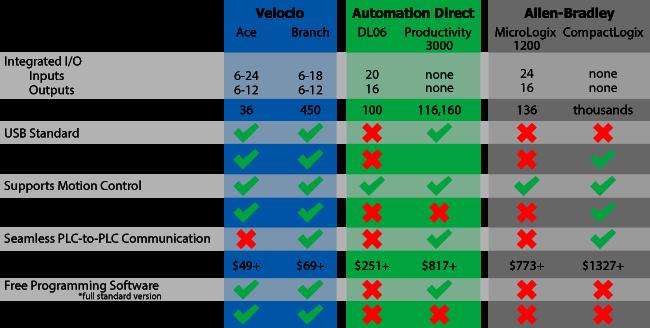 comparison of PLCs