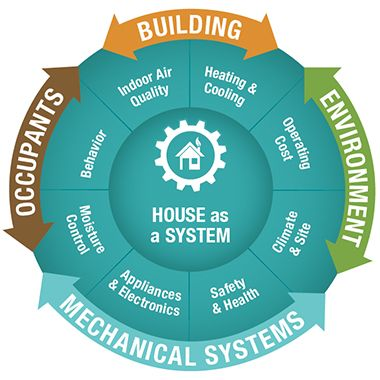 House As A System The Whole Systems Approach To Energy Efficiency