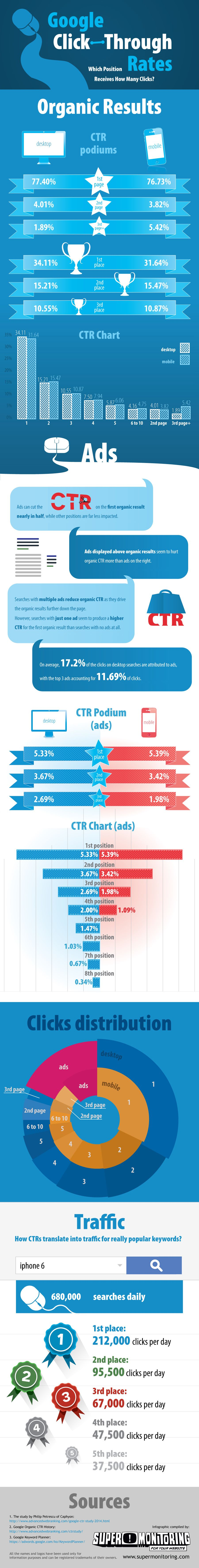Google Click-Through Rates Which Position Receives How Many Clicks? #infographic
