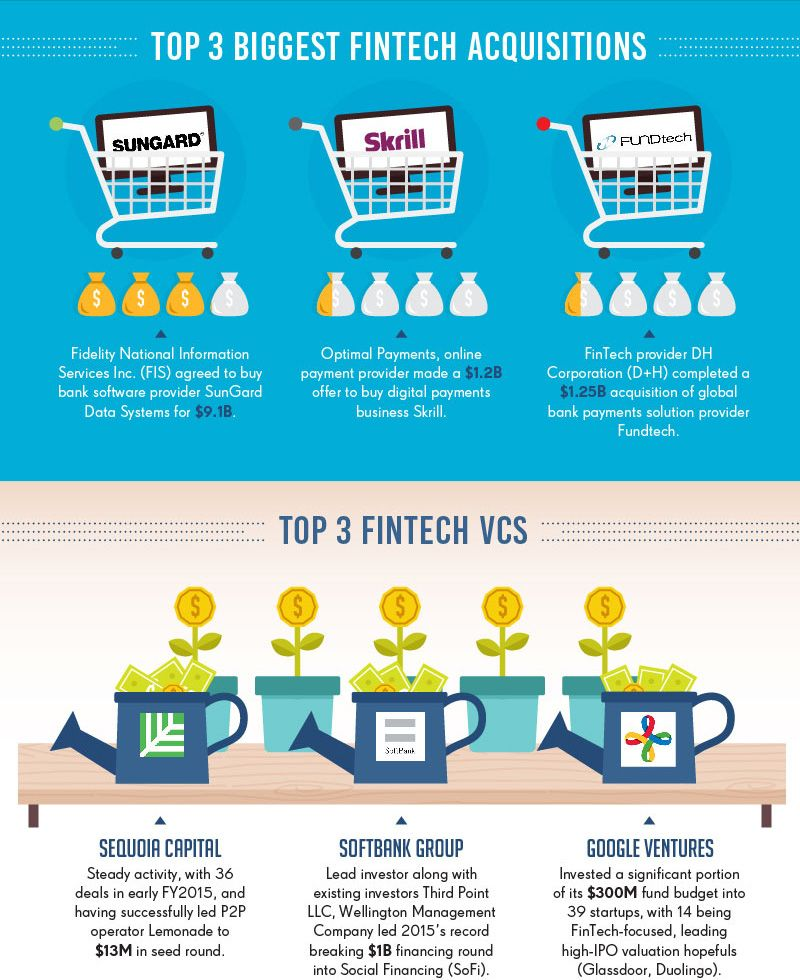Fintech Industry Outlook Infographic Startup Infographic Fintech Infographic