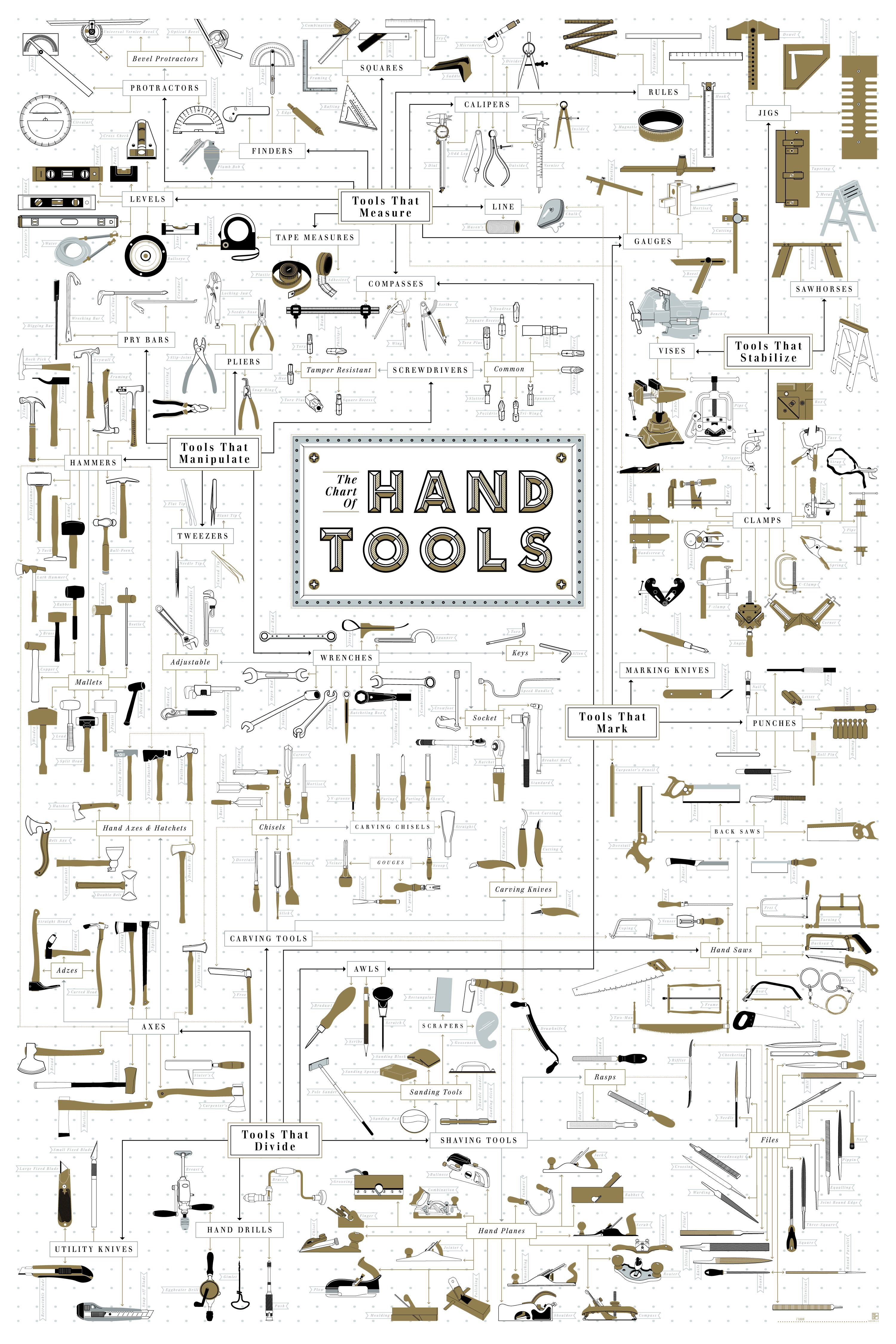 Woodworking tools christmas gift ideas